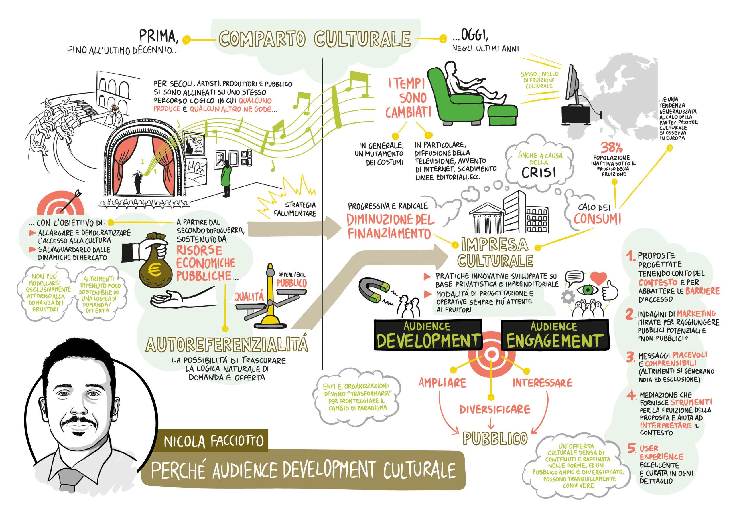 Perché audience development culturale